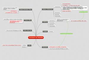 Inhaltliche Planung der Webseite